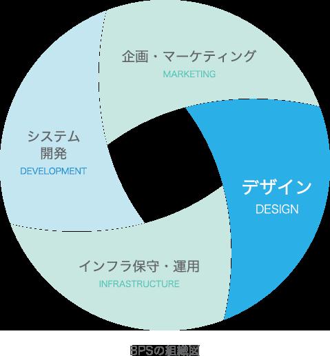 BPSの組織図