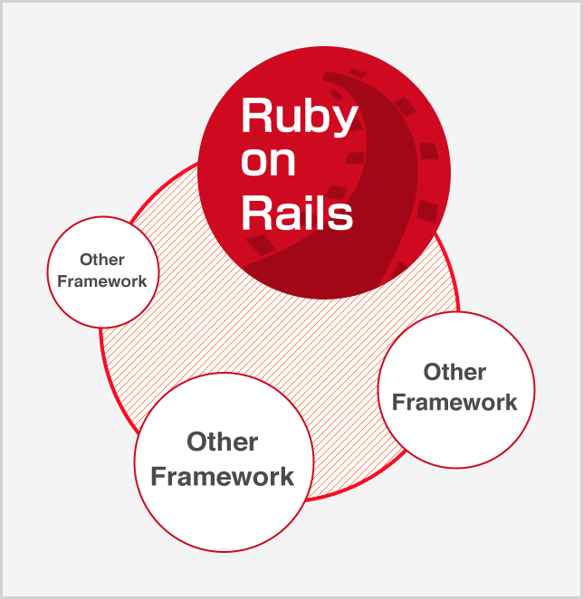 Ruby on Rails Other Framework